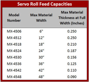 MX-450 Series Capacity Table