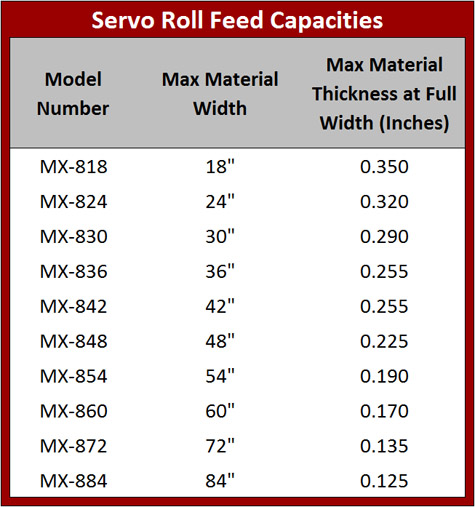 MX-800 Series Capacities Table